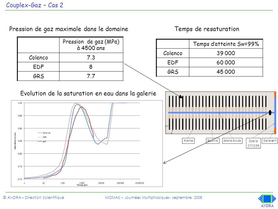 Pression de gaz (MPa) à 4500 ans