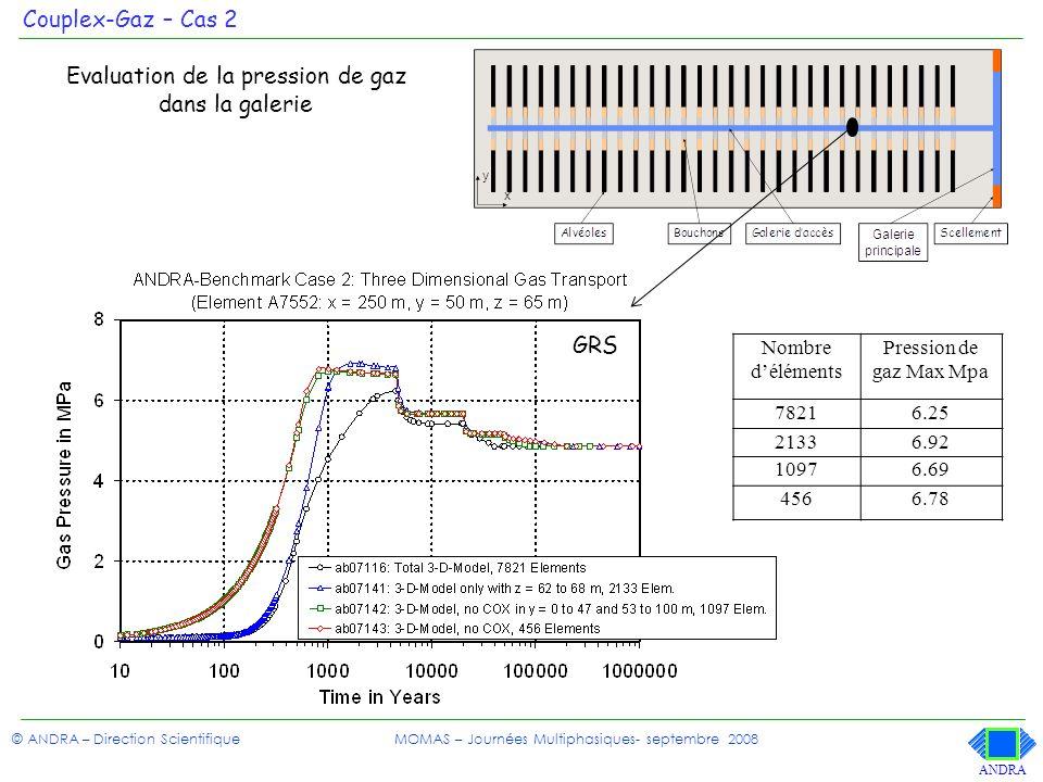 Evaluation de la pression de gaz dans la galerie
