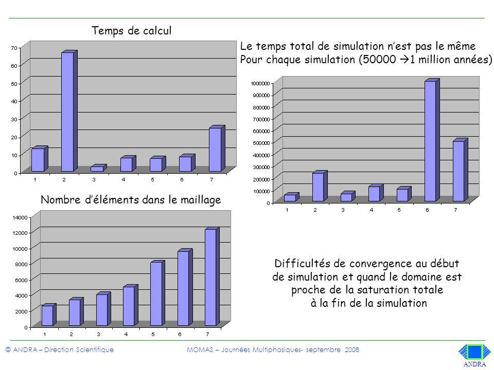 Le temps total de simulation n'est pas le même