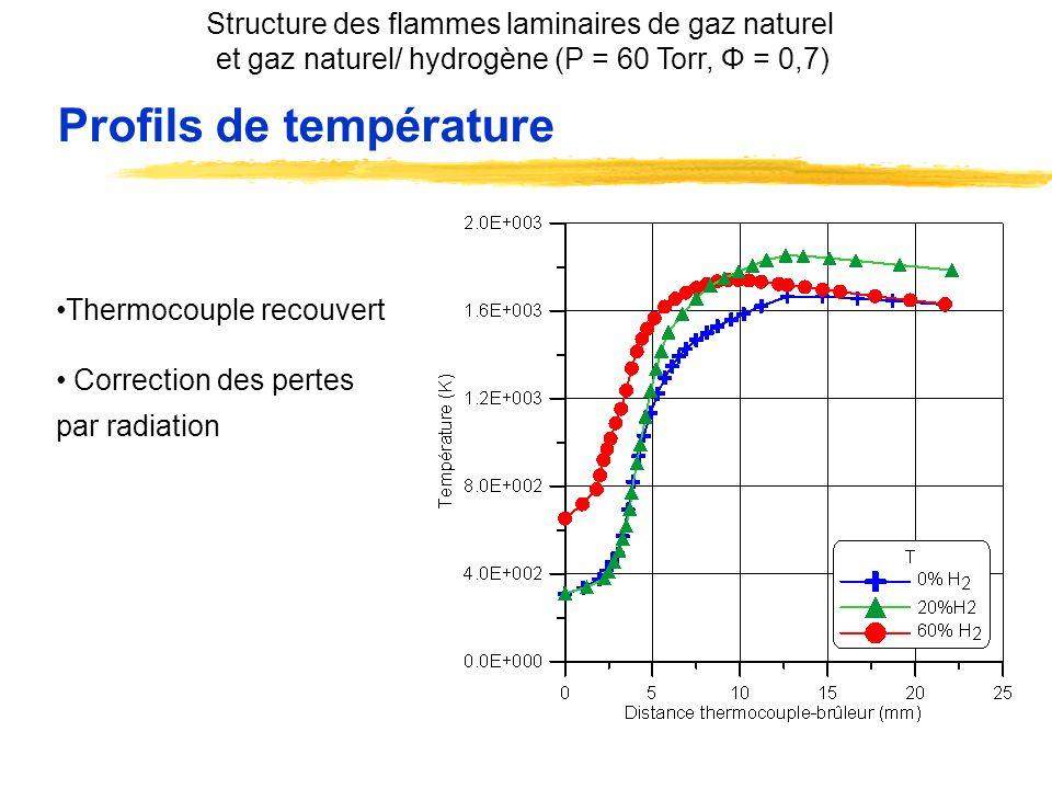 Profils de température