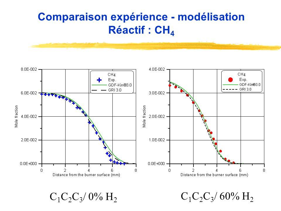 Comparaison expérience - modélisation Réactif : CH4