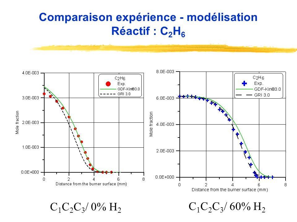 Comparaison expérience - modélisation