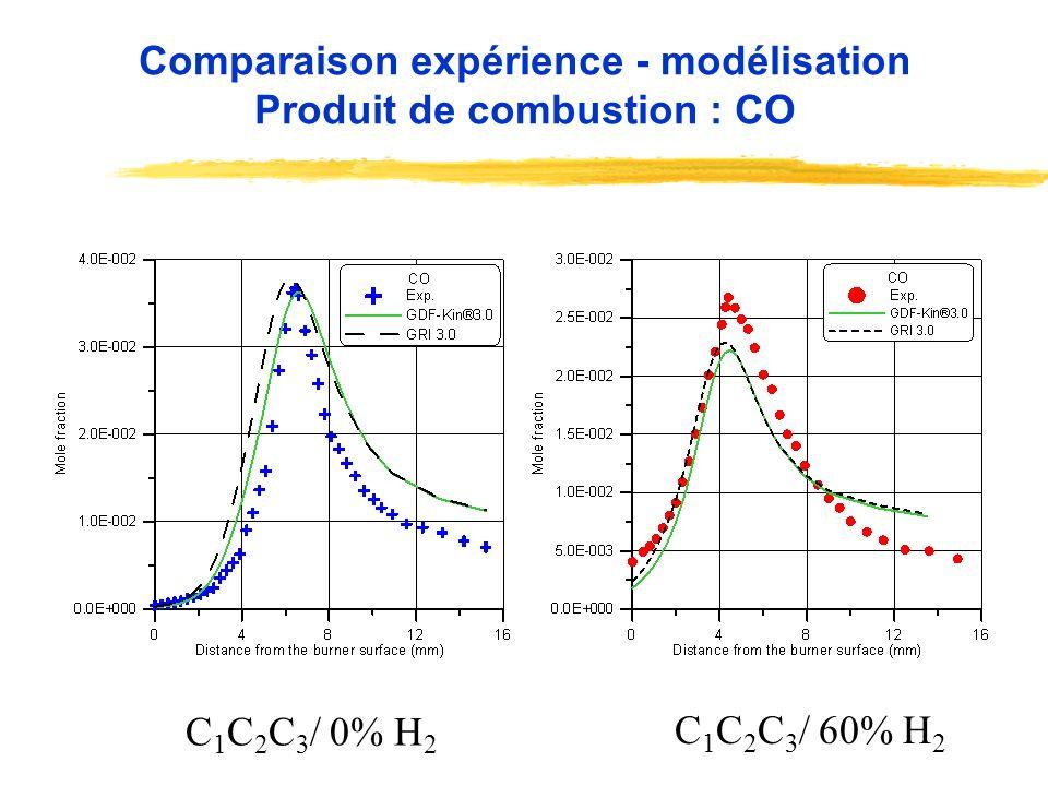 Comparaison expérience - modélisation Produit de combustion : CO