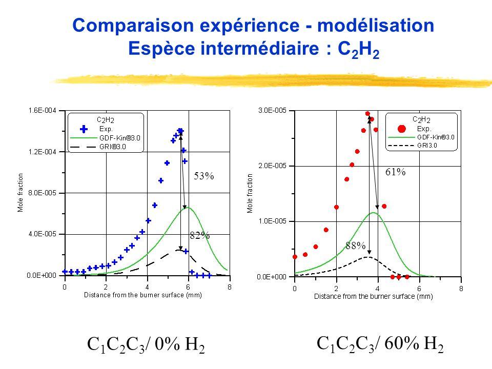 Comparaison expérience - modélisation Espèce intermédiaire : C2H2