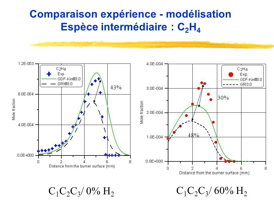 Comparaison expérience - modélisation Espèce intermédiaire : C2H4
