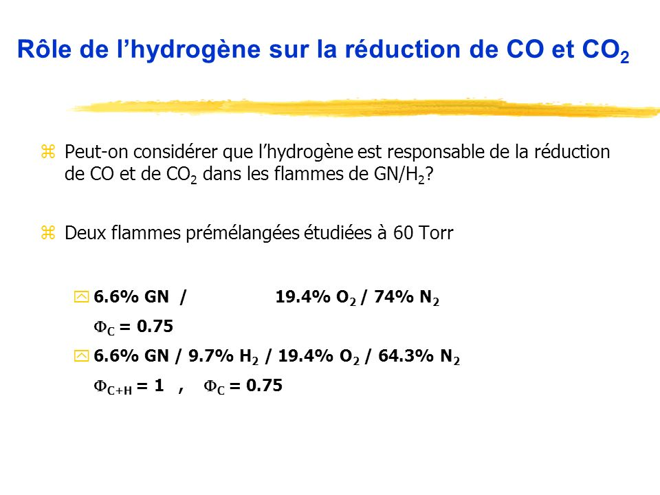 Rôle de l'hydrogène sur la réduction de CO et CO2