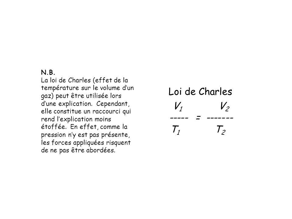 Loi de Charles V1 V2 ----- = ------- T1 T2 N.B.