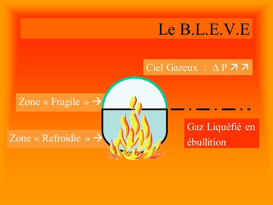 Le B.L.E.V.E Ciel Gazeux :  P   Zone « Fragile »  Gaz Liquéfié en