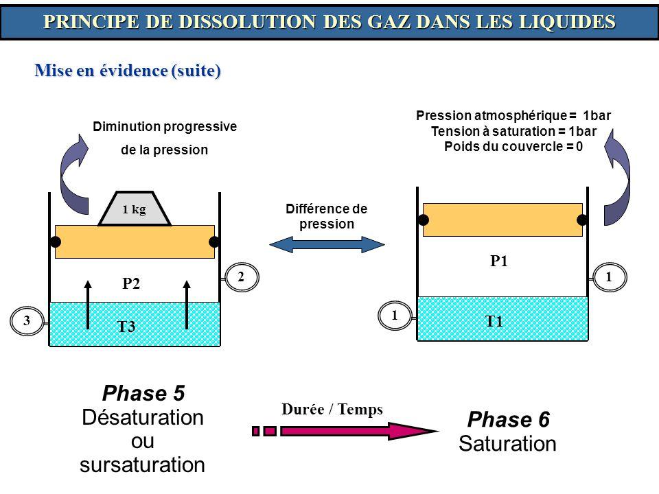 Phase 5 Désaturation ou sursaturation Phase 6 Saturation