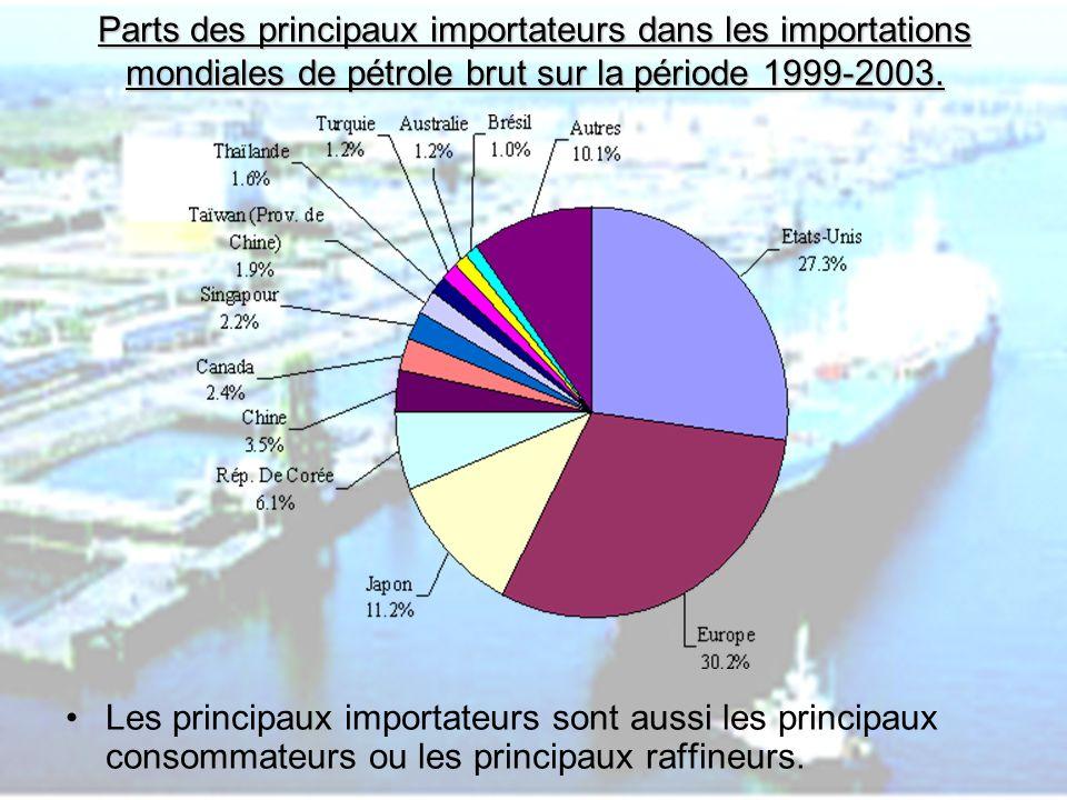 Parts des principaux importateurs dans les importations mondiales de pétrole brut sur la période 1999-2003.