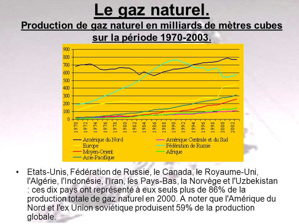 Le gaz naturel. Production de gaz naturel en milliards de mètres cubes sur la période 1970-2003.
