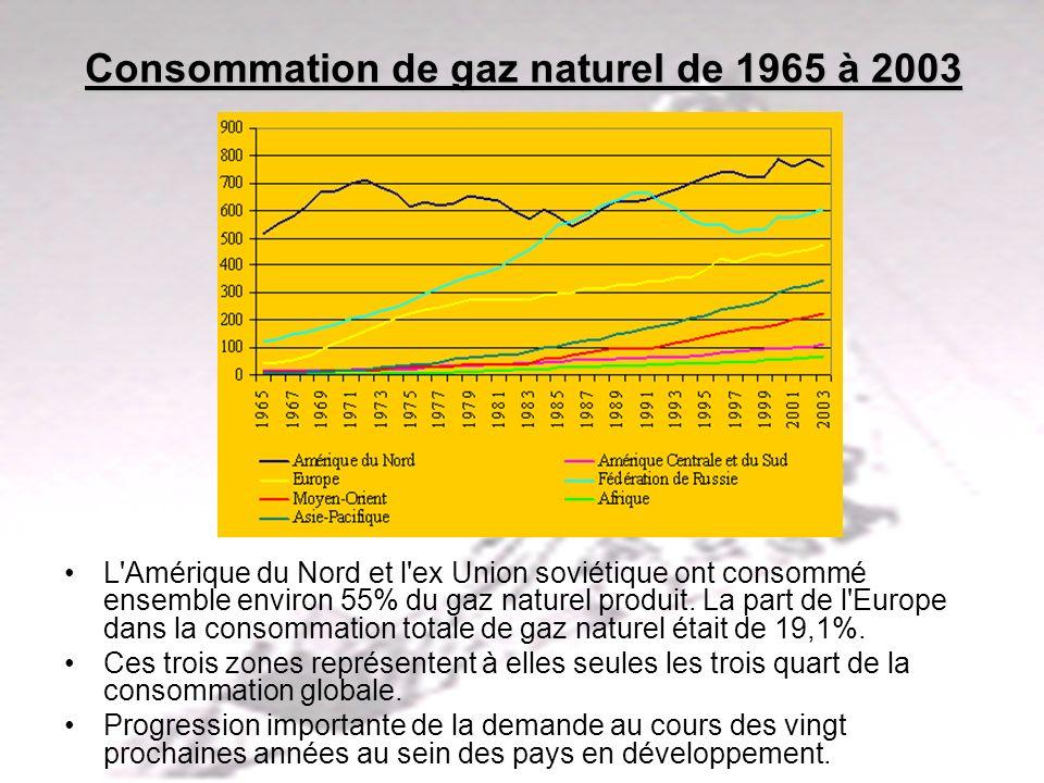 Consommation de gaz naturel de 1965 à 2003