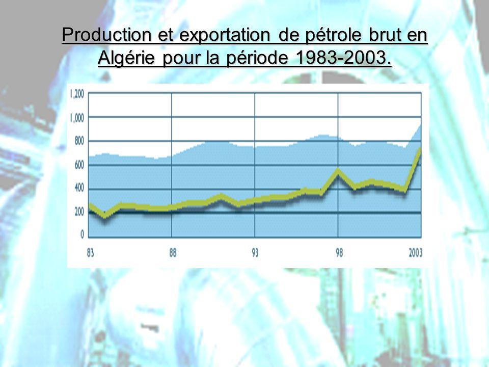 Production et exportation de pétrole brut en Algérie pour la période 1983-2003.