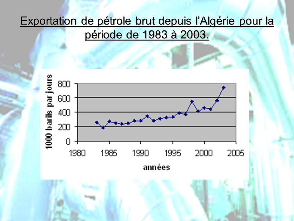 Exportation de pétrole brut depuis l'Algérie pour la période de 1983 à 2003.