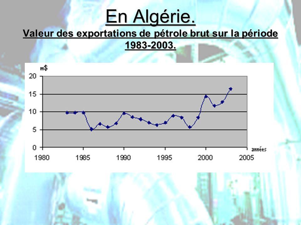 En Algérie. Valeur des exportations de pétrole brut sur la période 1983-2003.