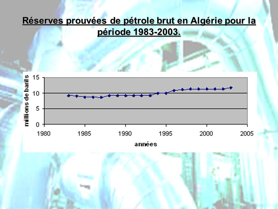 Réserves prouvées de pétrole brut en Algérie pour la période 1983-2003.