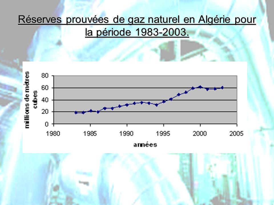 Réserves prouvées de gaz naturel en Algérie pour la période 1983-2003.