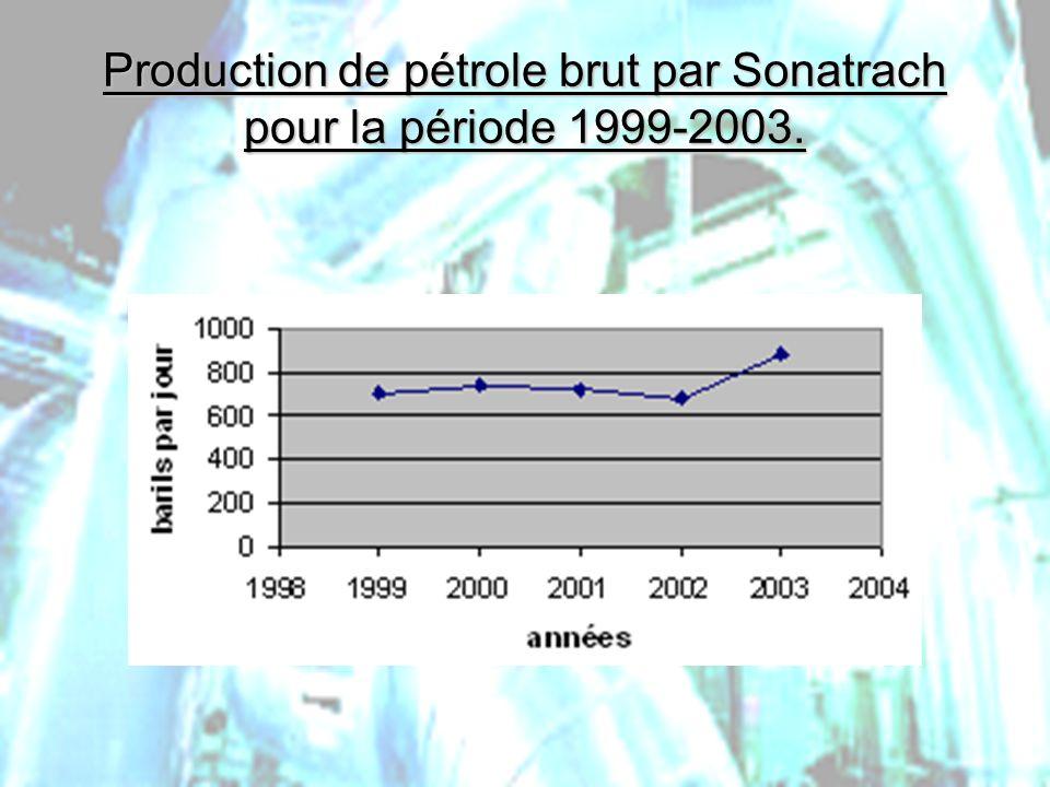 Production de pétrole brut par Sonatrach pour la période 1999-2003.