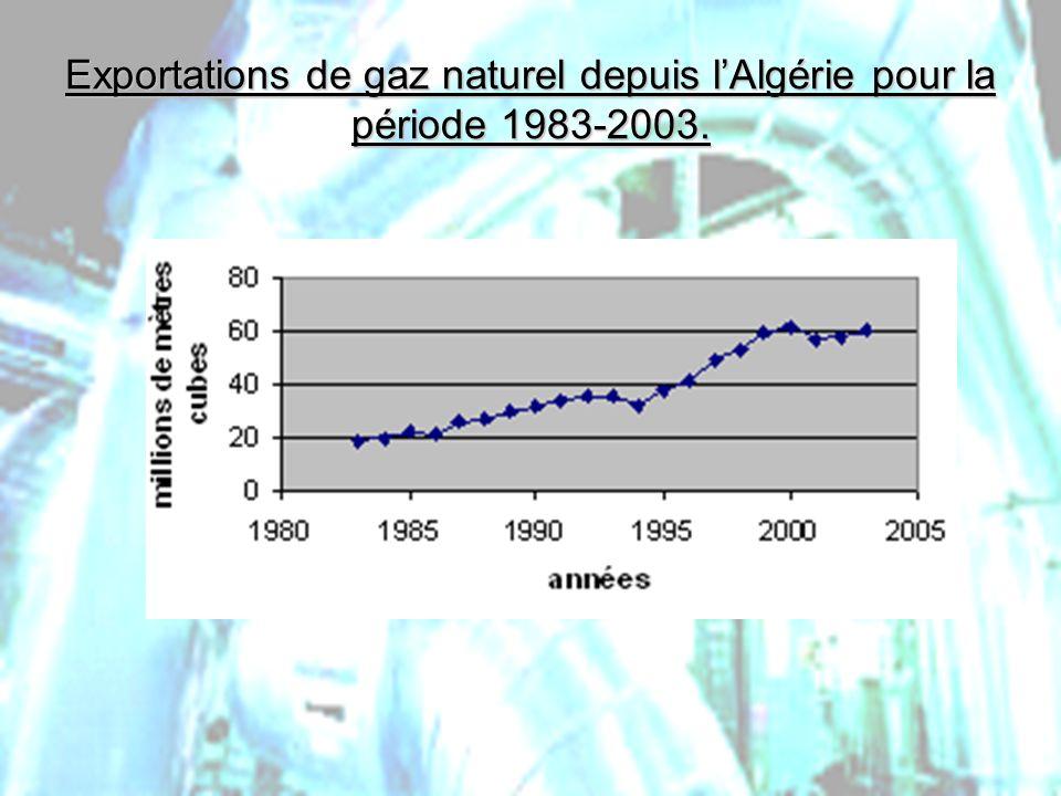Exportations de gaz naturel depuis l'Algérie pour la période 1983-2003.