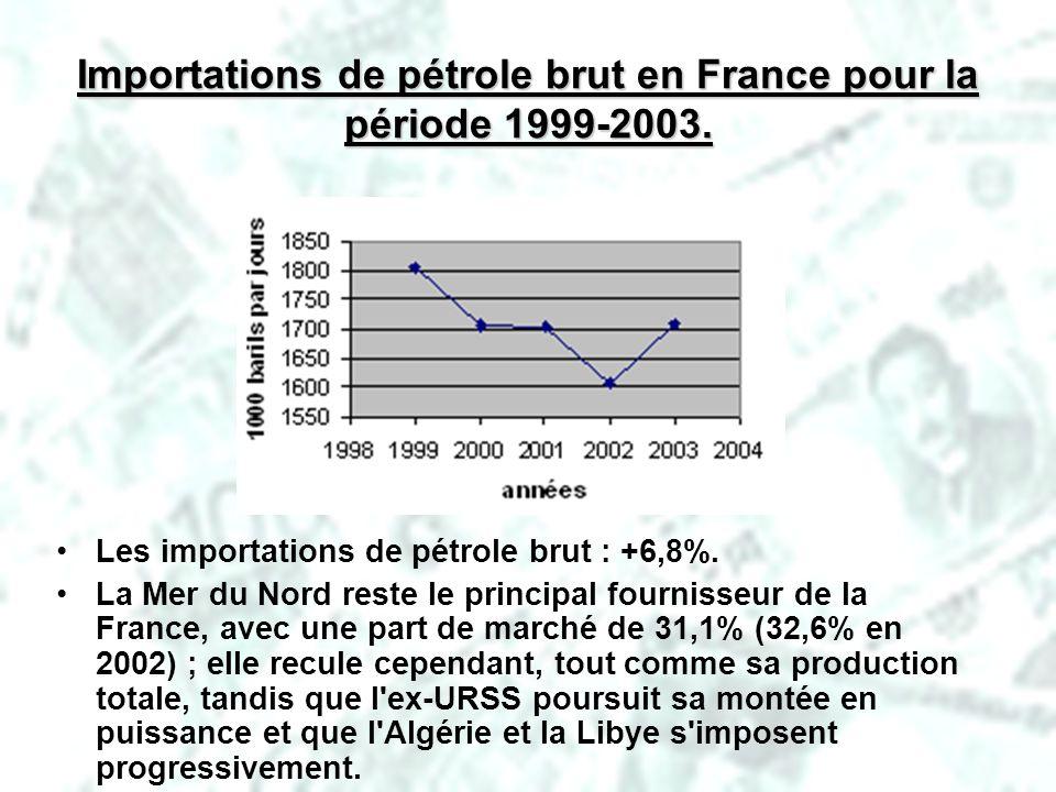 Importations de pétrole brut en France pour la période 1999-2003.