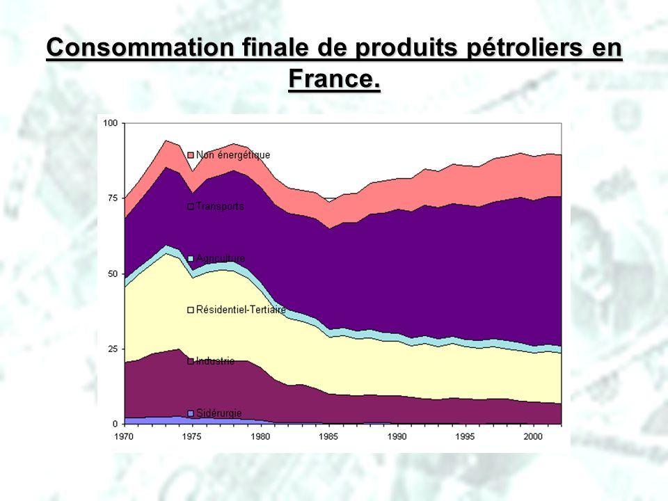 Consommation finale de produits pétroliers en France.