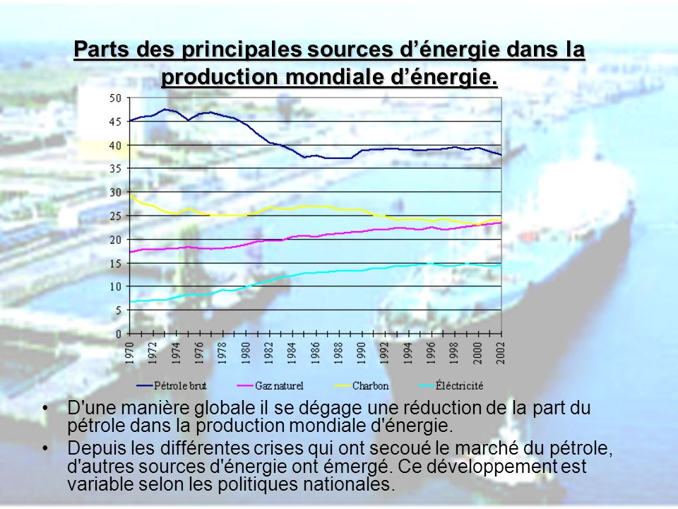 Parts des principales sources d'énergie dans la production mondiale d'énergie.