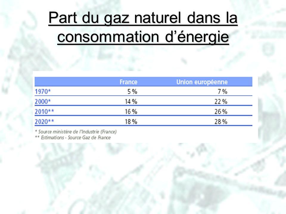 Part du gaz naturel dans la consommation d'énergie