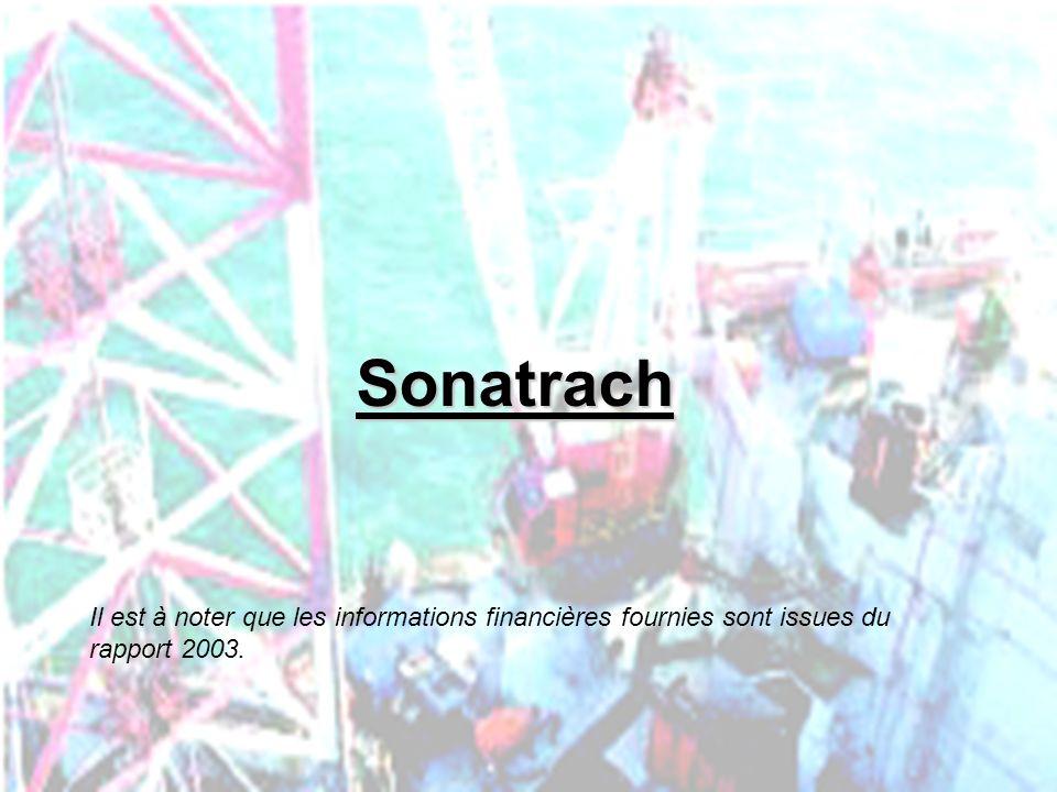 SONATRACH : les chiffres