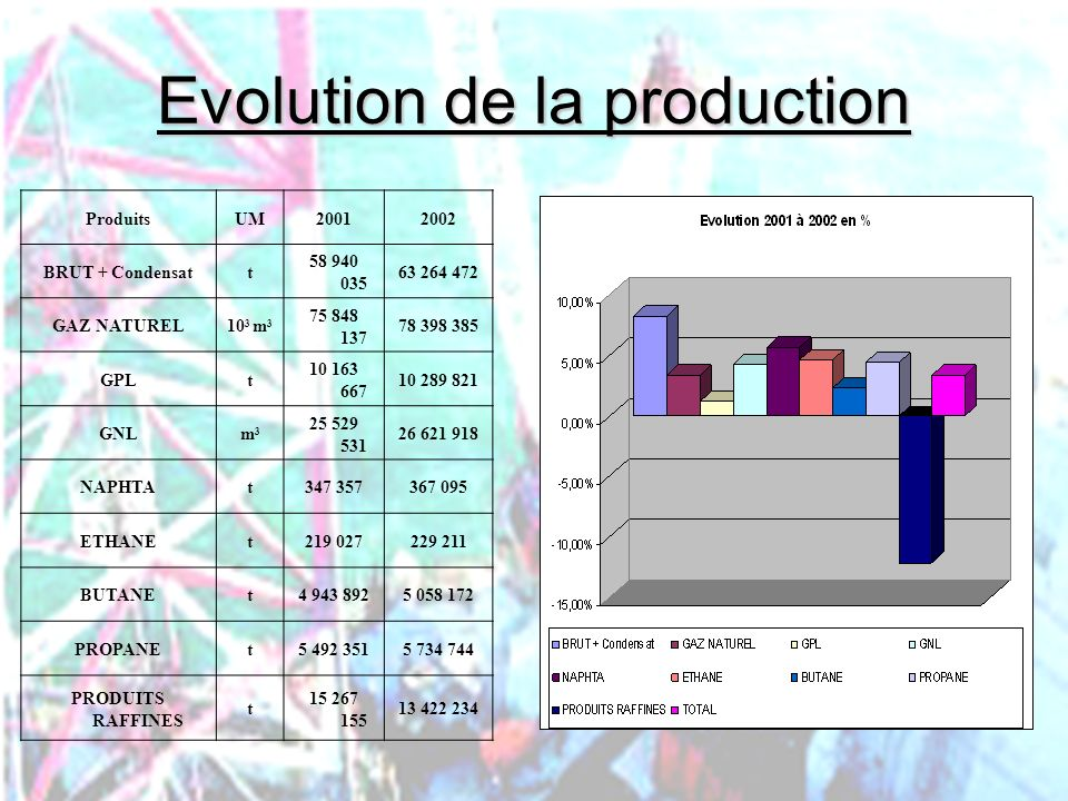 Evolution de la production