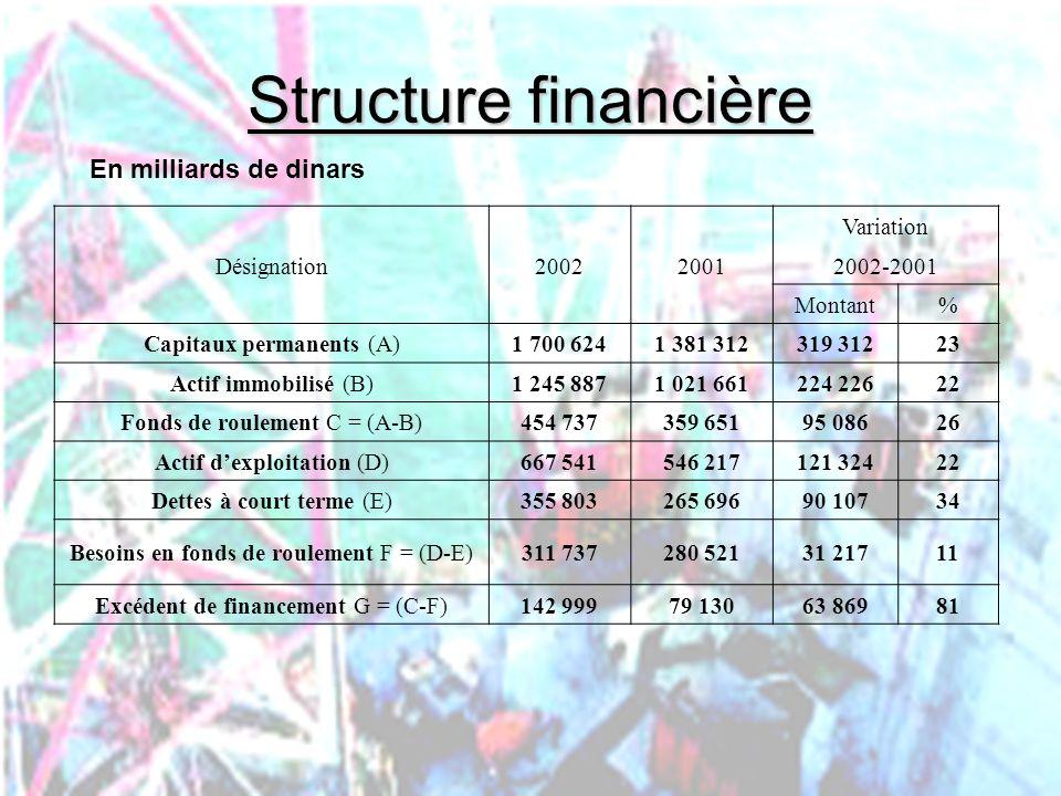 Structure financière En milliards de dinars Désignation 2002 2001