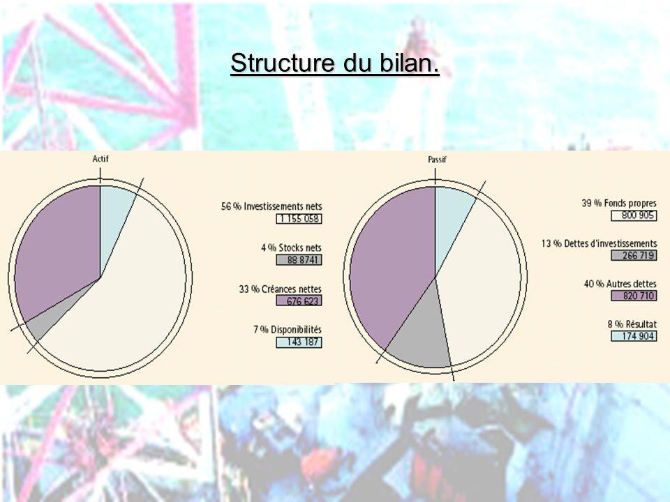 Structure du bilan. PHLatimer@aol.com