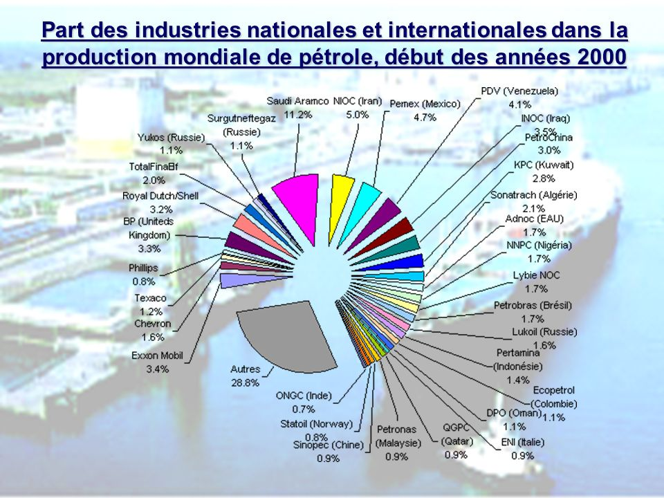 Part des industries nationales et internationales dans la production mondiale de pétrole, début des années 2000
