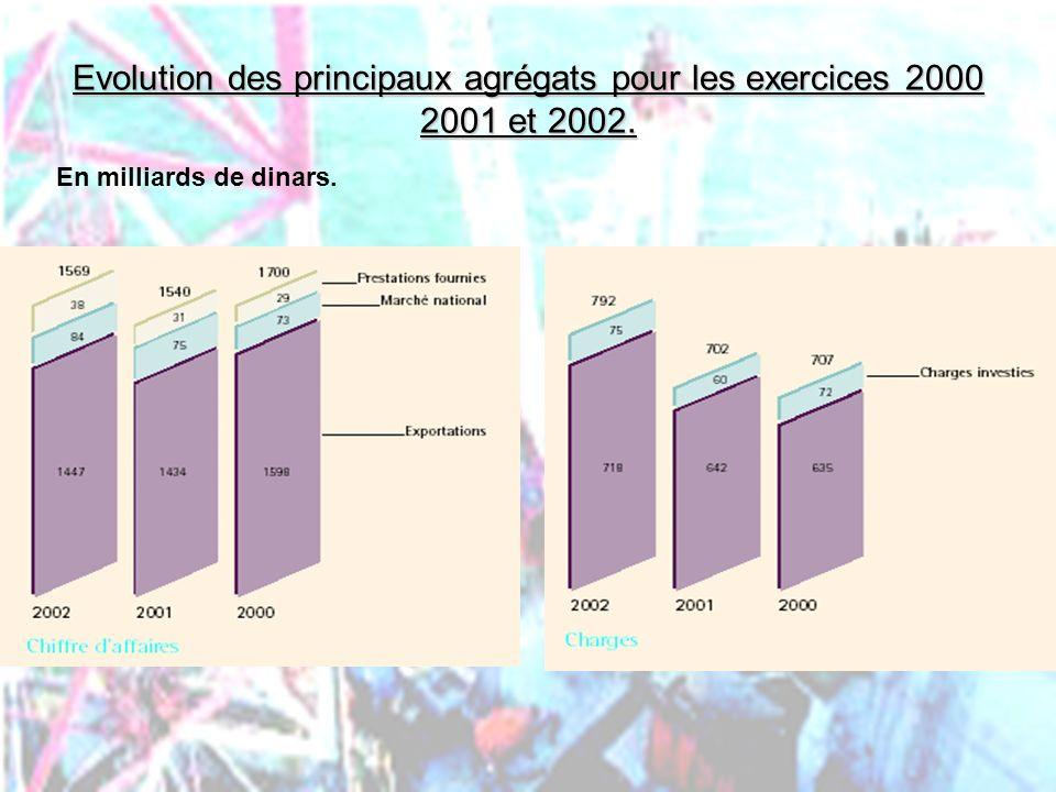 Evolution des principaux agrégats pour les exercices 2000 2001 et 2002.