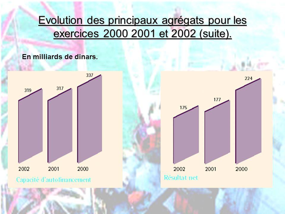 Evolution des principaux agrégats pour les exercices 2000 2001 et 2002 (suite).