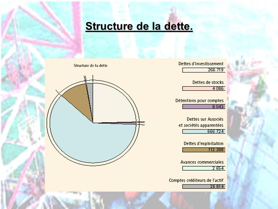 Structure de la dette. PHLatimer@aol.com