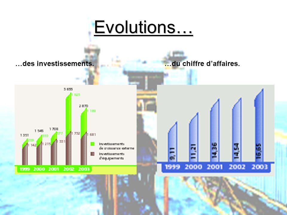 Evolutions… …des investissements. …du chiffre d'affaires.