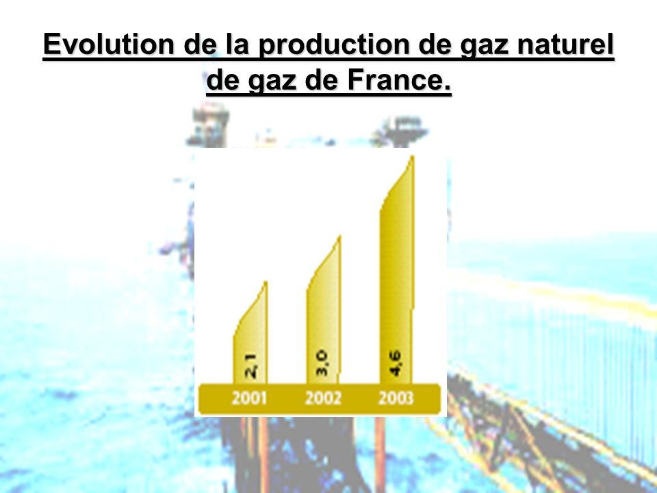 Evolution de la production de gaz naturel de gaz de France.