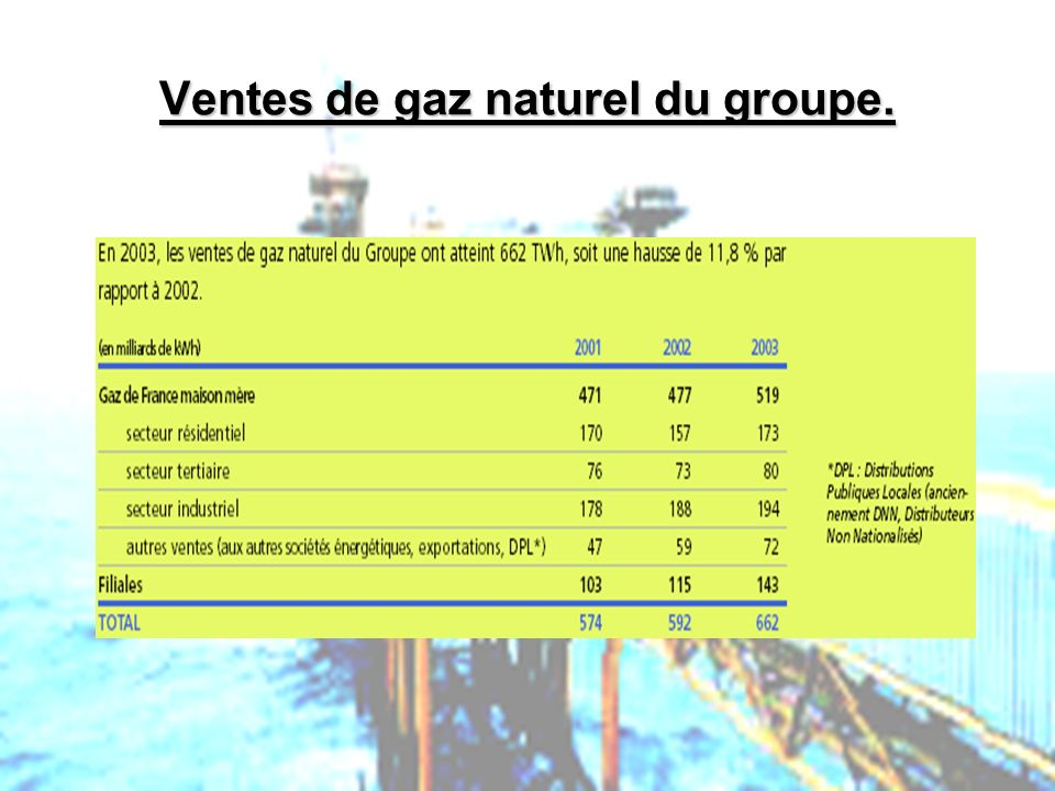 Ventes de gaz naturel du groupe.