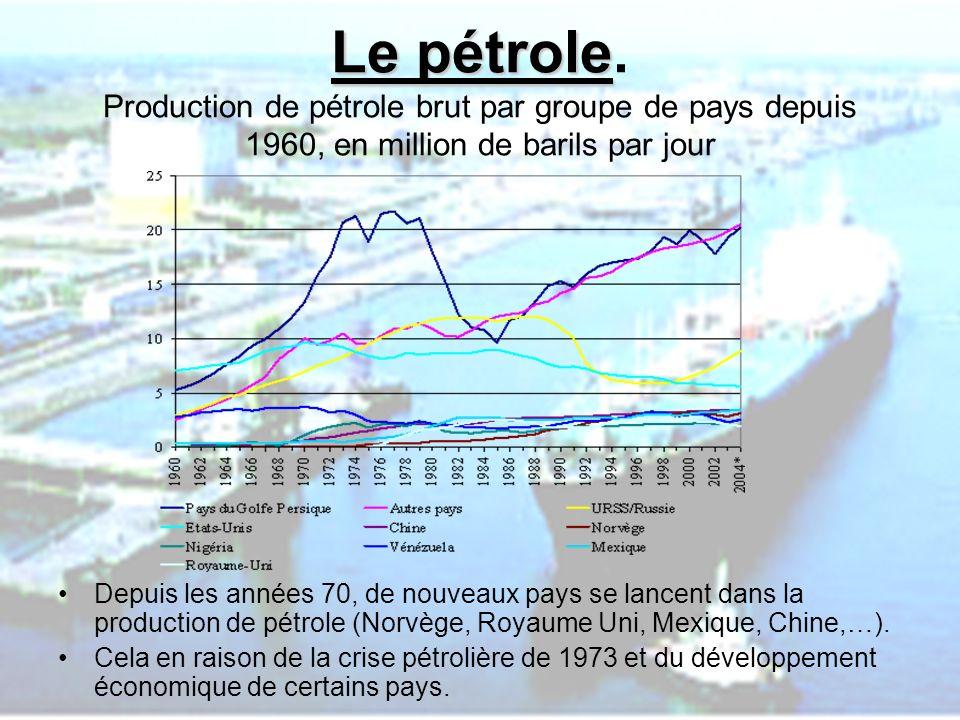 Le pétrole. Production de pétrole brut par groupe de pays depuis 1960, en million de barils par jour