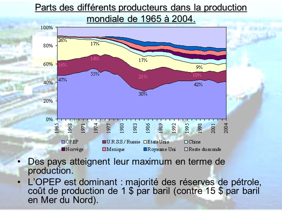 Des pays atteignent leur maximum en terme de production.