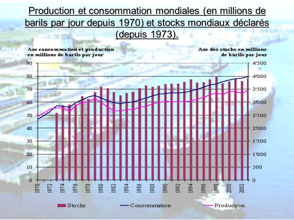 Production et consommation mondiales (en millions de barils par jour depuis 1970) et stocks mondiaux déclarés (depuis 1973).