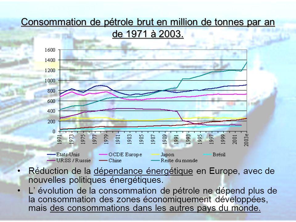 Consommation de pétrole brut en million de tonnes par an de 1971 à 2003.