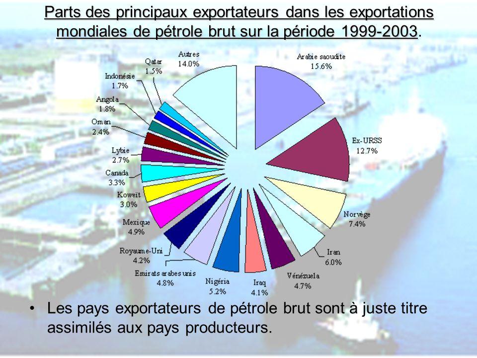 Parts des principaux exportateurs dans les exportations mondiales de pétrole brut sur la période 1999-2003.