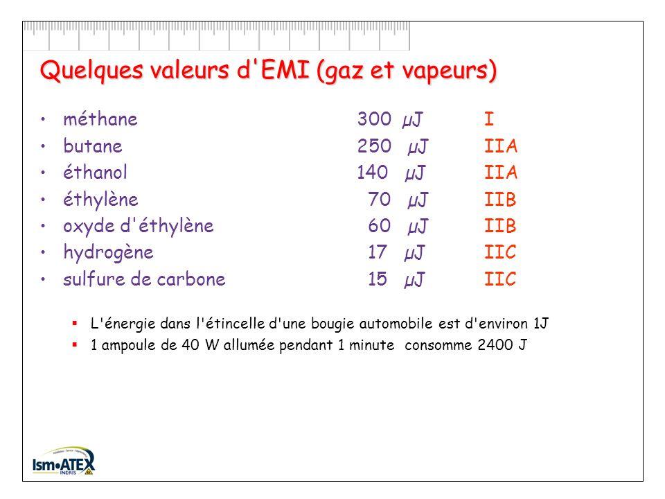 Quelques valeurs d EMI (gaz et vapeurs)