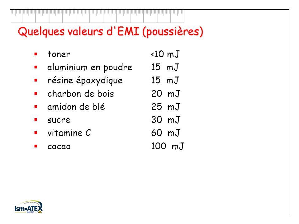 Quelques valeurs d EMI (poussières)