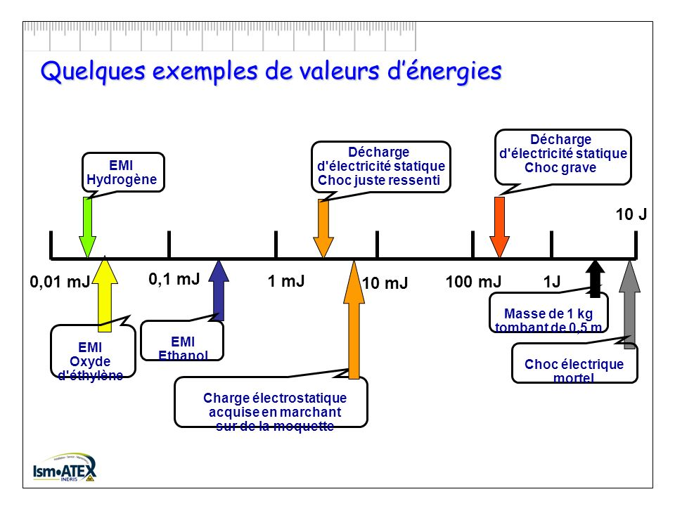 Quelques exemples de valeurs d'énergies