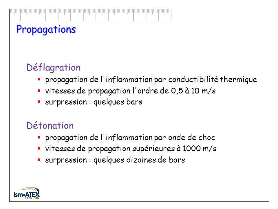 Propagations Déflagration Détonation