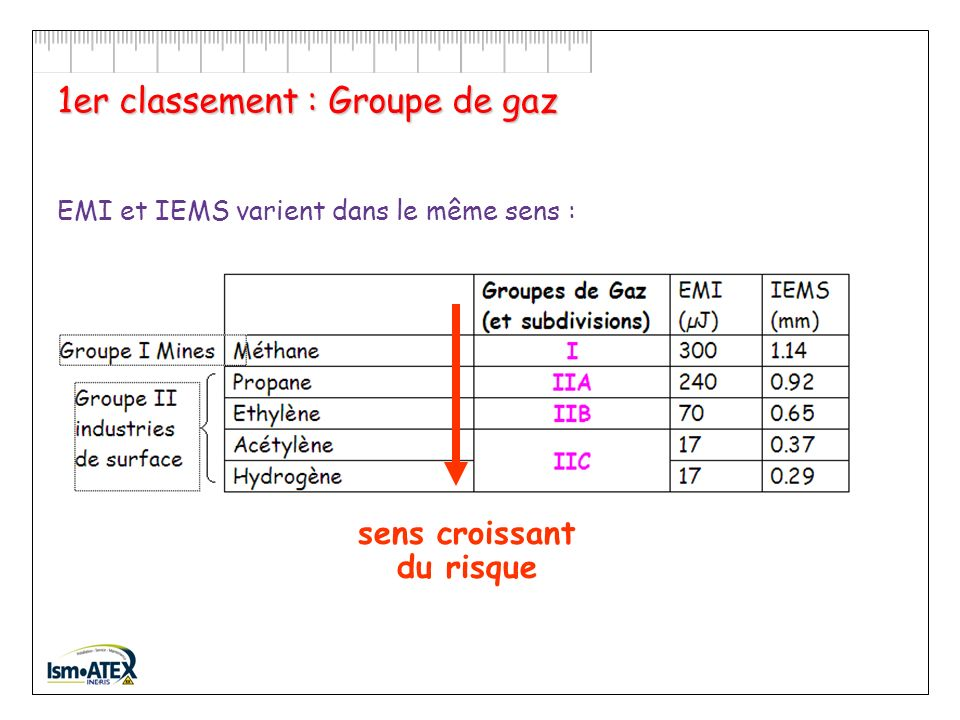 1er classement : Groupe de gaz
