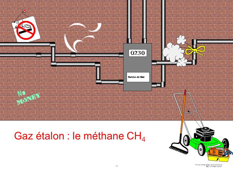 Gaz étalon : le méthane CH4