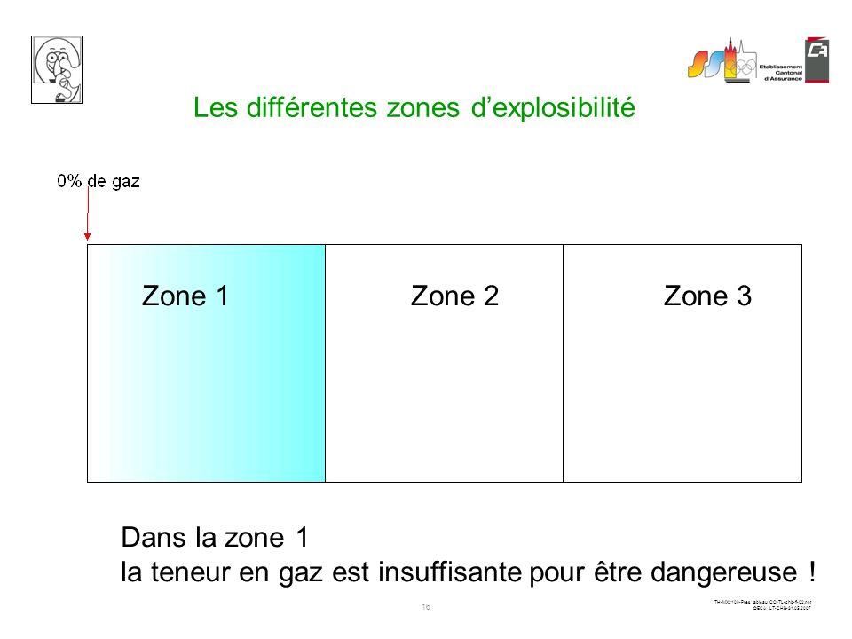 Les différentes zones d'explosibilité
